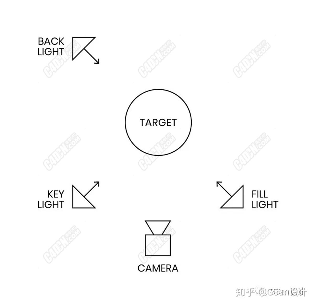能看懂这篇文章,就别学根底了【C4D照明和渲染】-10.jpg